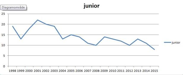 blog ishockey junior VM