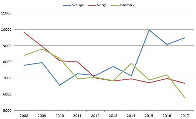 blog fodbold tilskuere nordiske ligaer