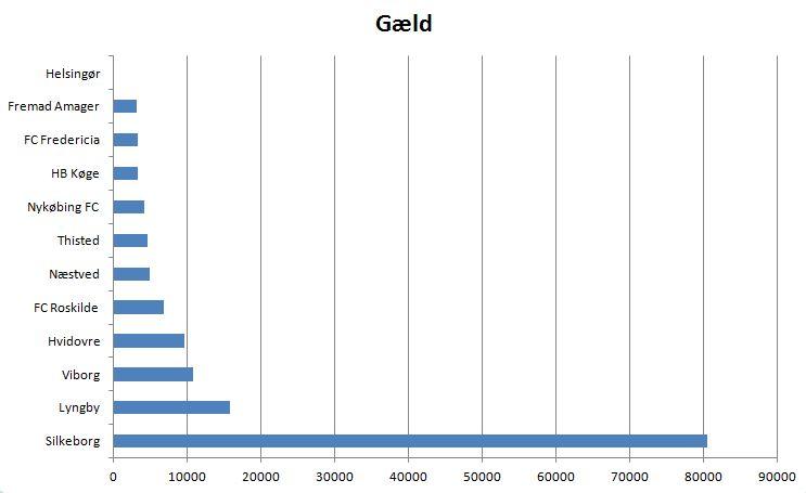 blog 1.div gæld
