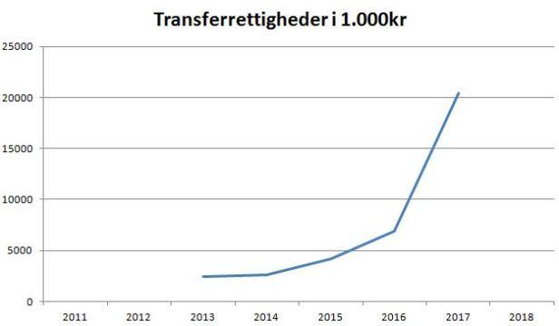 blog aab transferrettigheder