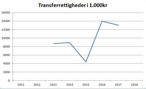 blog agf transferrettigheder