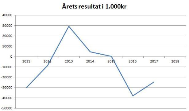 blog esbjerg årets resultat
