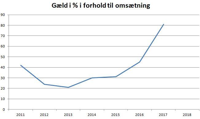 blog esbjerg gæld omsætning
