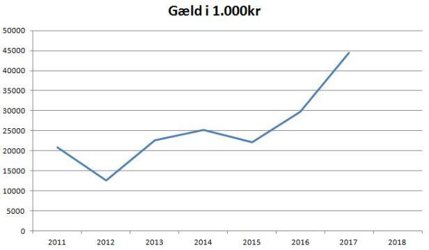 blog esbjerg gæld