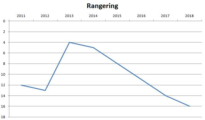 blog esbjerg rangering