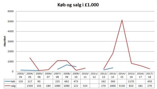 blog esbjerg transfer