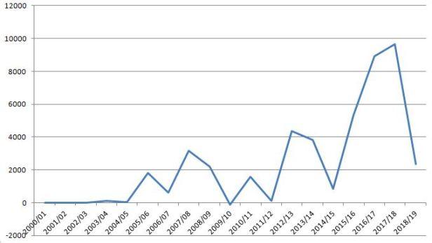 blog fcn overskud
