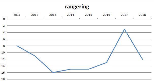 blog lyngby rangering