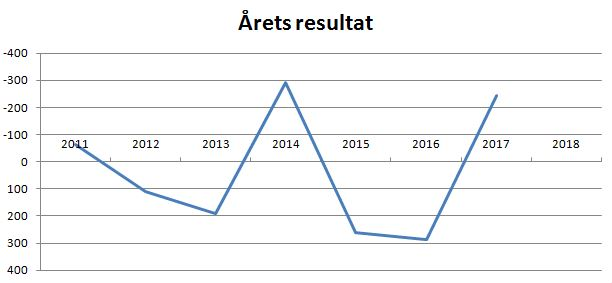blog næstved årets resultat