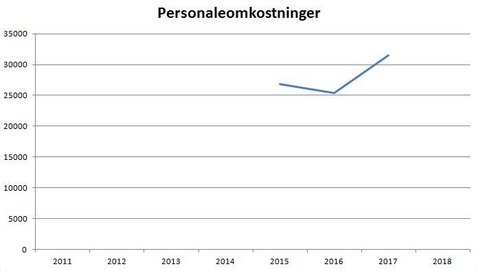 blog silkeborg løn