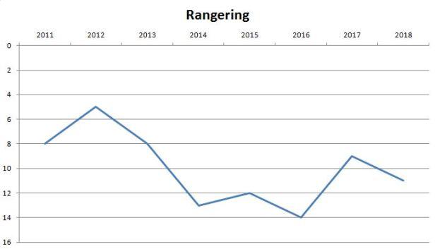 blog silkeborg rangering