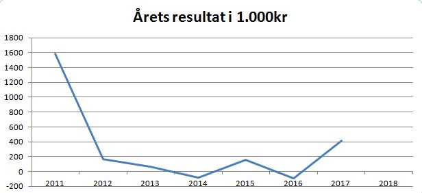 blog thisted årets resultat