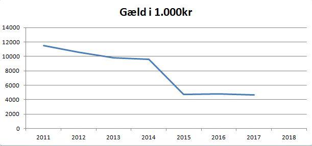 blog thisted gæld
