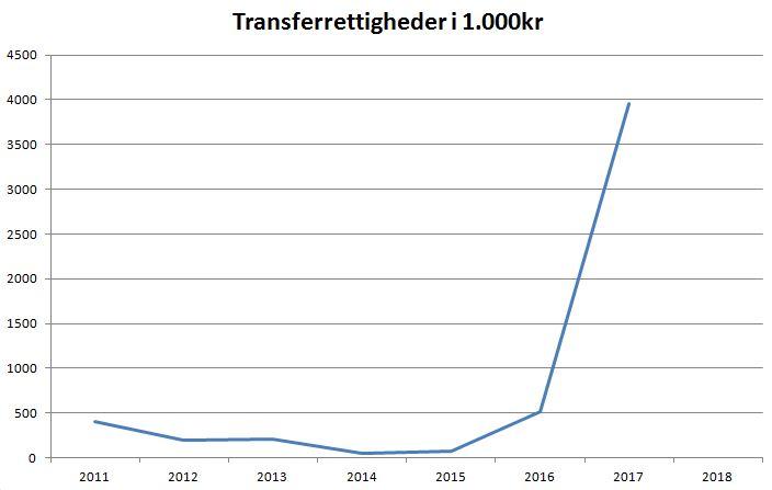 blog vejle transferrettigheder