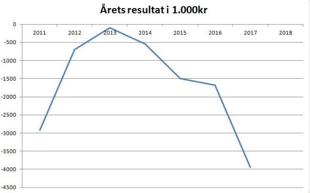 blog vendsyssel årets resultat