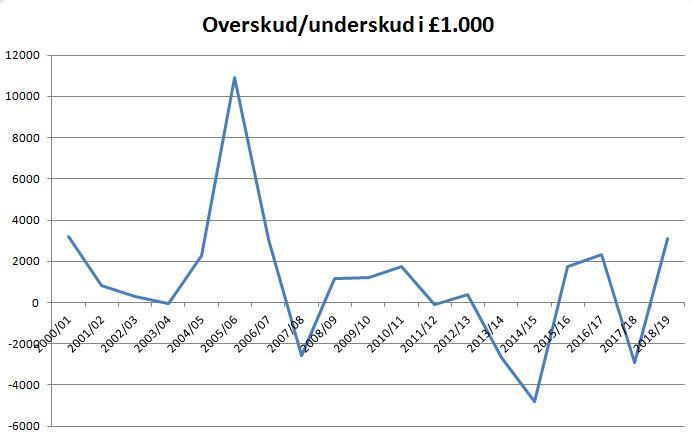 blog brøndby overskud underskud