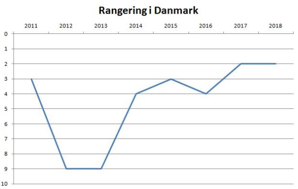 blog brøndby rangering