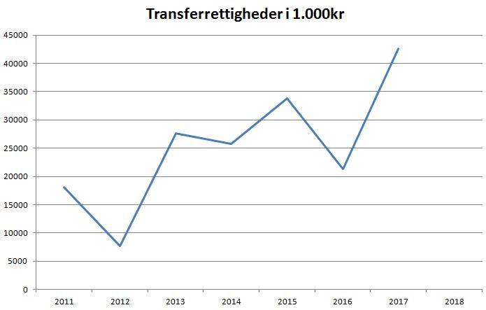 blog Brøndby transferrettigheder
