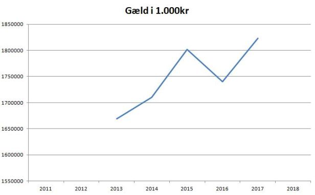 blog fck gæld