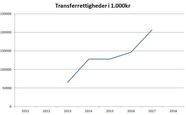 blog fck transferrettigheder