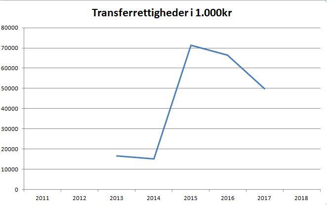blog fcm transferrettigheder