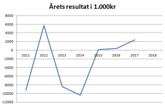 blog horsens årets resultat.JPG