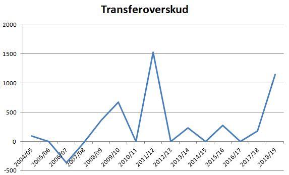 blog horsens transferoverskud