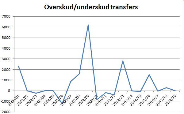blog ob overskud underskud