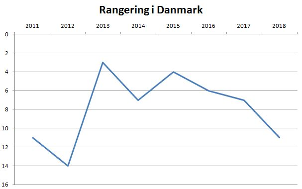blog Randers rangering