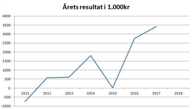 blog SE årets resultat