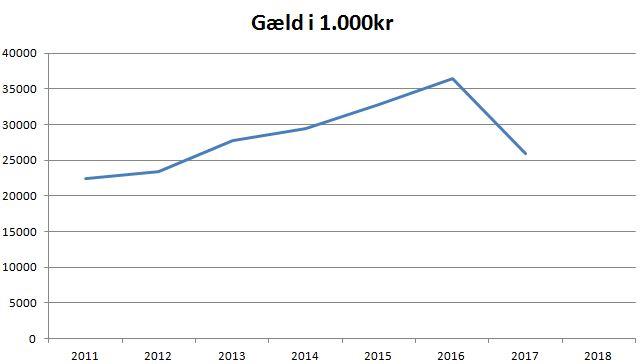 blog se gæld i 1.000lr