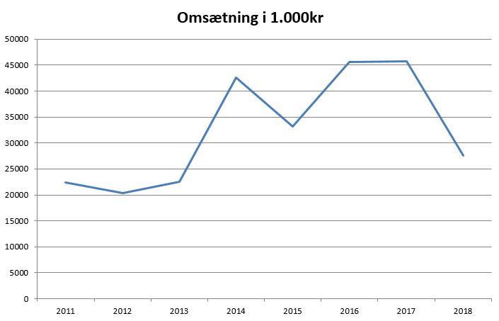 Online dating indtægter 2014