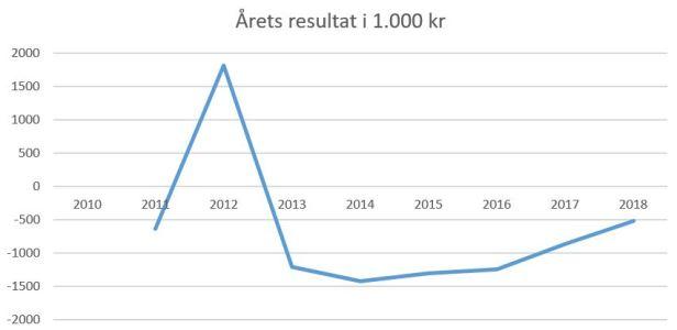 blog fodbold 1.div 2018 brabrand årets resultat