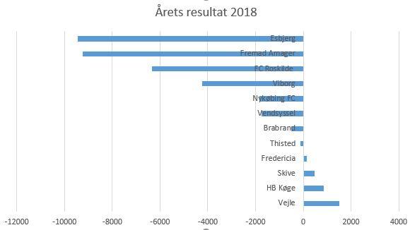 blog fodbold 1.div 2018 årets resultat2