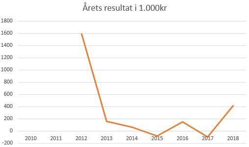 blog fodbold 1.div 2018 Thisted årets resultat