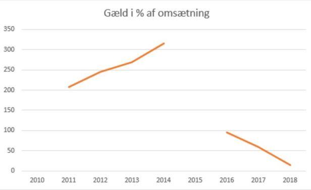 blog fodbold 1.div 2018 thisted gæld omsætning