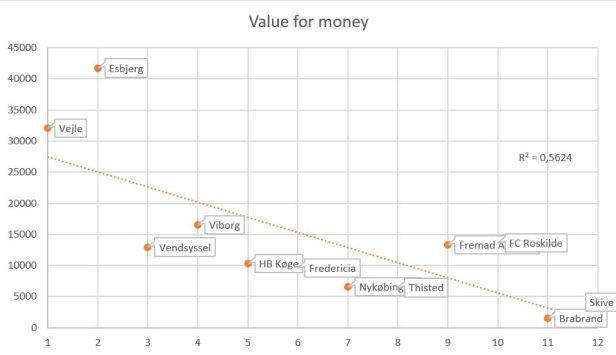 blog fodbold 1.div 2018 value for money