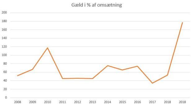 blog fodbold superliga 2018 lyngby gæld%omsætning.JPG