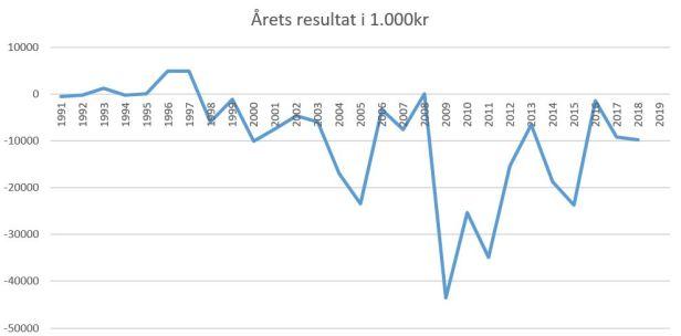 blog fodbold superliga 2018 agf årets resultat.JPG