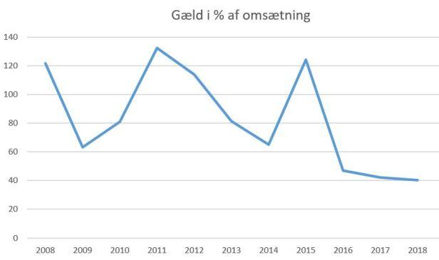 blog fodbold superliga 2018 fc midtjylland gæld%omsætning2