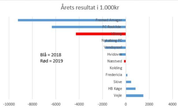 blog 2019 1.div årets resultat