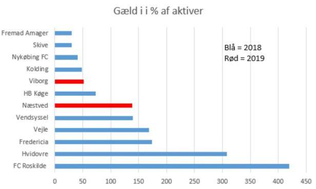blog 2019 1.div gæld%aktiver.JPG
