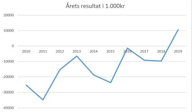blog agf 2019 årets resultat