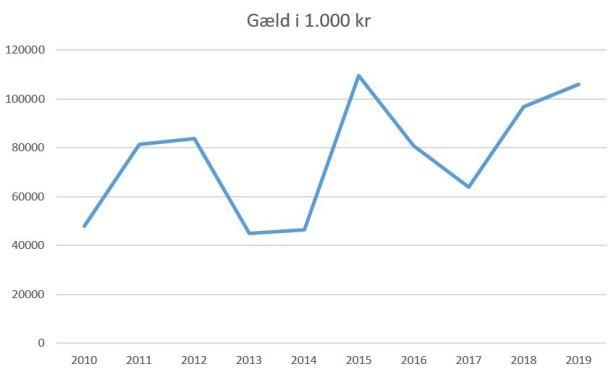 blog fc midtjylland 2019 gæld