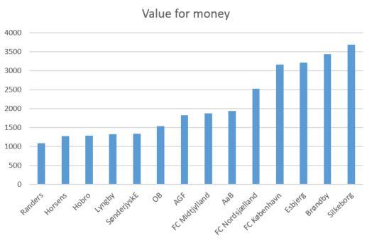 superliga 2019 efterår value for money