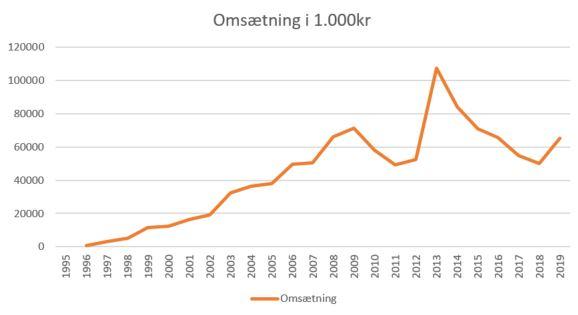 2019 omsæting esbjerg
