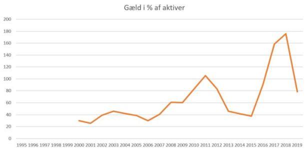 blog esbjerg gæld%aktiver 2019