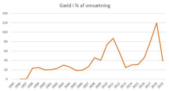 blog esbjerg gæld%omsæt 2019