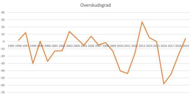 blog esbjerg overskudsgrad2019