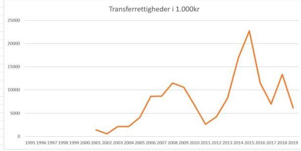 blog esbjerg transferrettigheder 2019